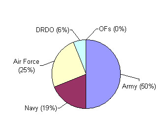 Share of Defence Services in Defence Budget 2012-13
